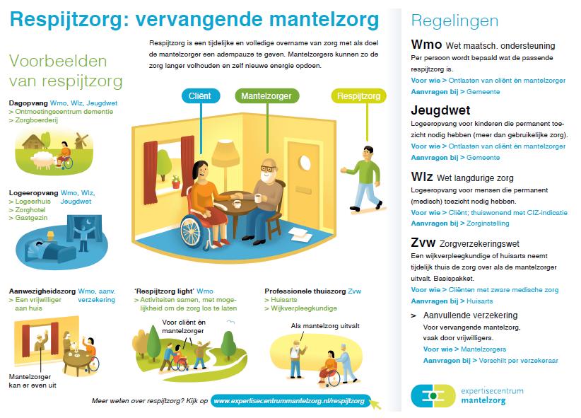 infographic respijtzorg