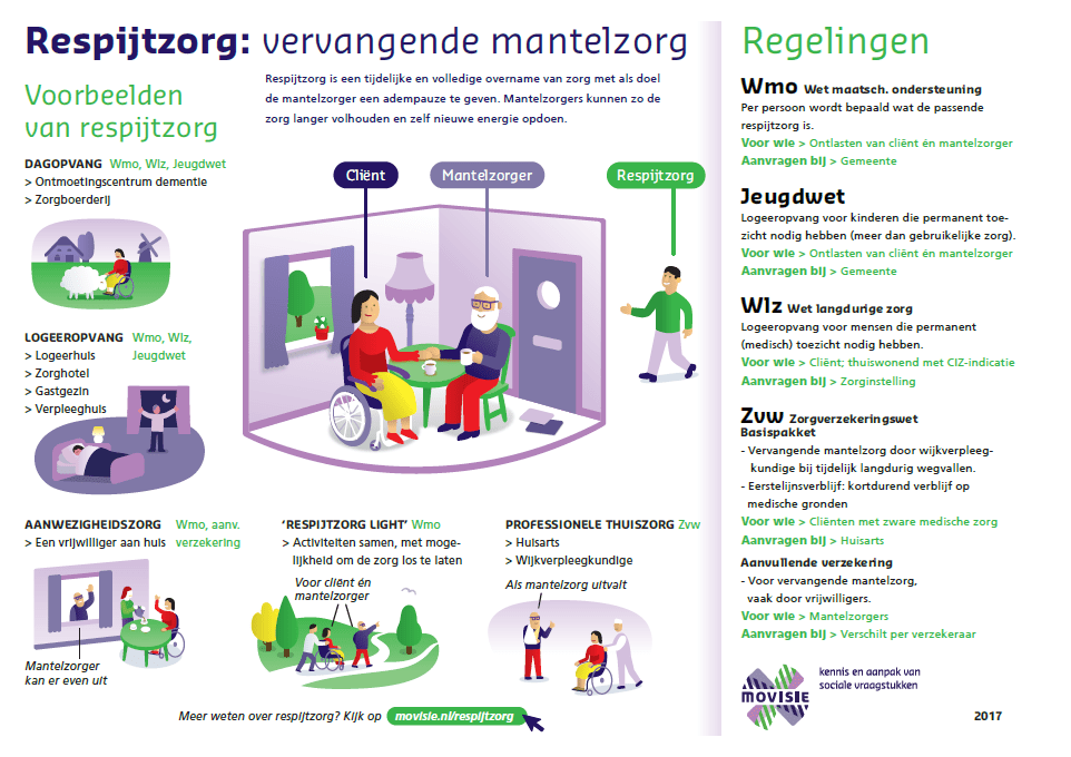 infographic over respijtzorg regelen